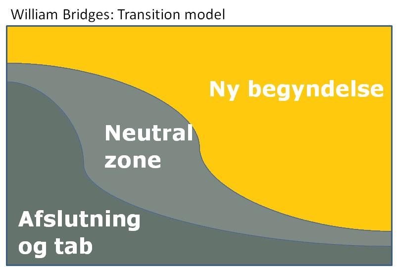Transitions model